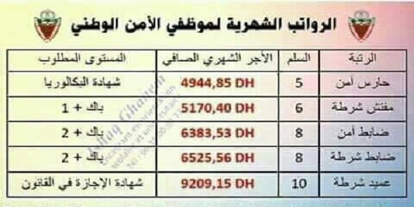 salaire police Maroc Sûreté Nationale